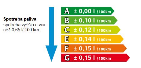 energetické štítkovanie spotreba paliva